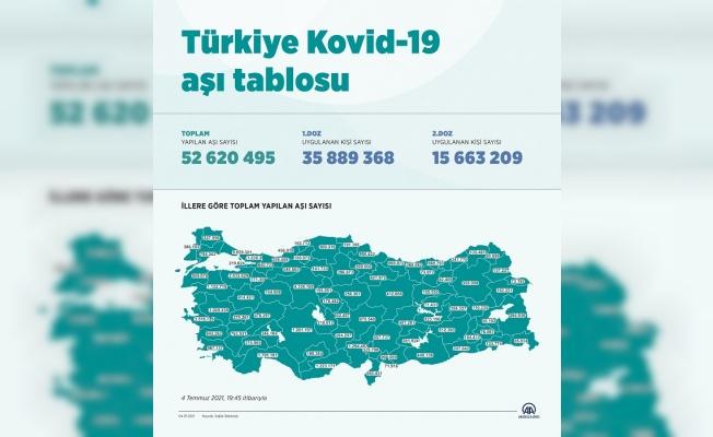 Türkiye'de güncel Kovid-19 aşı tablosu
